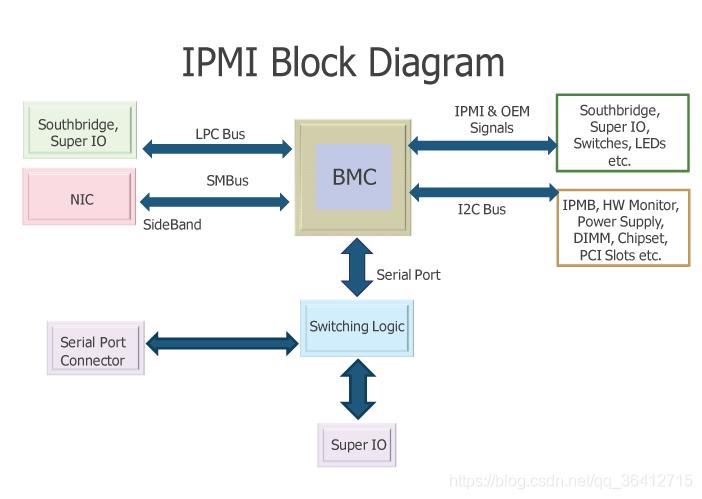 BMC逻辑关系